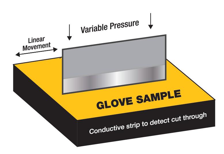 Cut Resistant Standards – Glove Sample